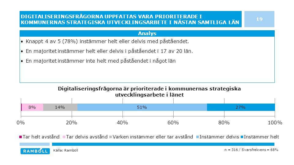 19 DIGITALISERINGSFRÅGORNA UPPFATTAS VARA PRIORITERADE I KOMMUNERNAS STRATEGISKA UTVECKLINGSARBETE I NÄSTAN SAMTLIGA LÄN Knappt 4 av 5 (78%) instämmer helt eller delvis med påståendet.