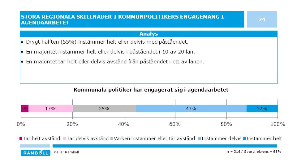 24 STORA REGIONALA SKILLNADER I KOMMUNPOLITIKERS ENGAGEMANG I AGENDAARBETET Drygt hälften (55%) instämmer helt eller delvis med påståendet.