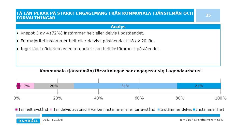 25 FÅ LÄN PEKAR PÅ STARKT ENGAGEMANG FRÅN KOMMUNALA TJÄNSTEMÄN OCH FÖRVALTNINGAR Knappt 3 av 4 (72%) instämmer helt eller delvis i påståendet.