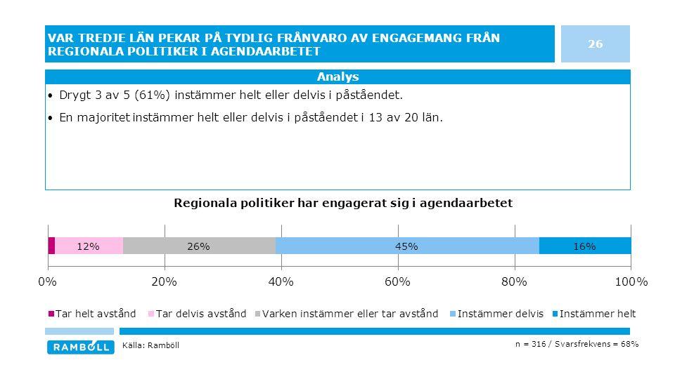 26 VAR TREDJE LÄN PEKAR PÅ TYDLIG FRÅNVARO AV ENGAGEMANG FRÅN REGIONALA POLITIKER I AGENDAARBETET Drygt 3 av 5 (61%) instämmer helt eller delvis i påståendet.