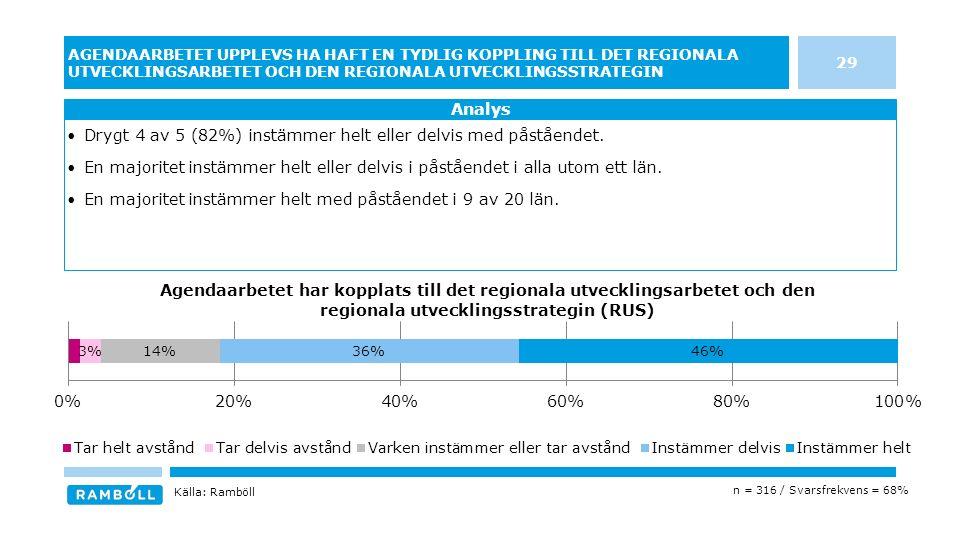 29 AGENDAARBETET UPPLEVS HA HAFT EN TYDLIG KOPPLING TILL DET REGIONALA UTVECKLINGSARBETET OCH DEN REGIONALA UTVECKLINGSSTRATEGIN Drygt 4 av 5 (82%) instämmer helt eller delvis med påståendet.