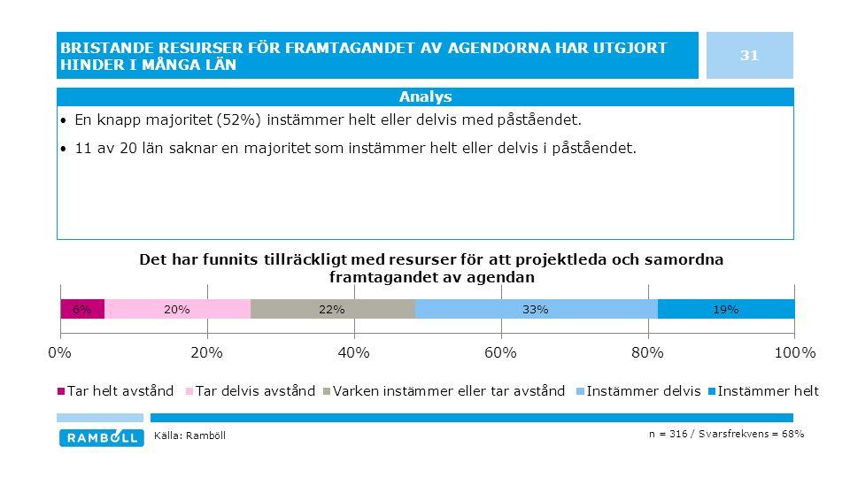 31 BRISTANDE RESURSER FÖR FRAMTAGANDET AV AGENDORNA HAR UTGJORT HINDER I MÅNGA LÄN Analys n = 316 / Svarsfrekvens = 68% En knapp majoritet (52%) instämmer helt eller delvis med påståendet.