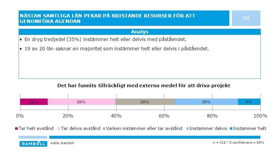 32 NÄSTAN SAMTLIGA LÄN PEKAR PÅ BRISTANDE RESURSER FÖR ATT GENOMFÖRA AGENDAN Analys n = 316 / Svarsfrekvens = 68% En dryg tredjedel (35%) instämmer helt eller delvis med påståendet.
