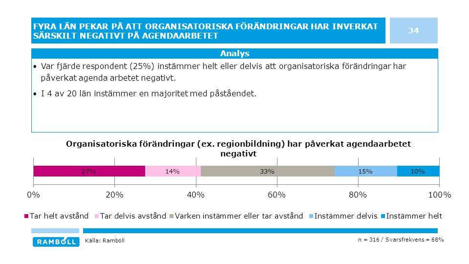 34 FYRA LÄN PEKAR PÅ ATT ORGANISATORISKA FÖRÄNDRINGAR HAR INVERKAT SÄRSKILT NEGATIVT PÅ AGENDAARBETET Analys n = 316 / Svarsfrekvens = 68% Var fjärde respondent (25%) instämmer helt eller delvis att organisatoriska förändringar har påverkat agenda arbetet negativt.