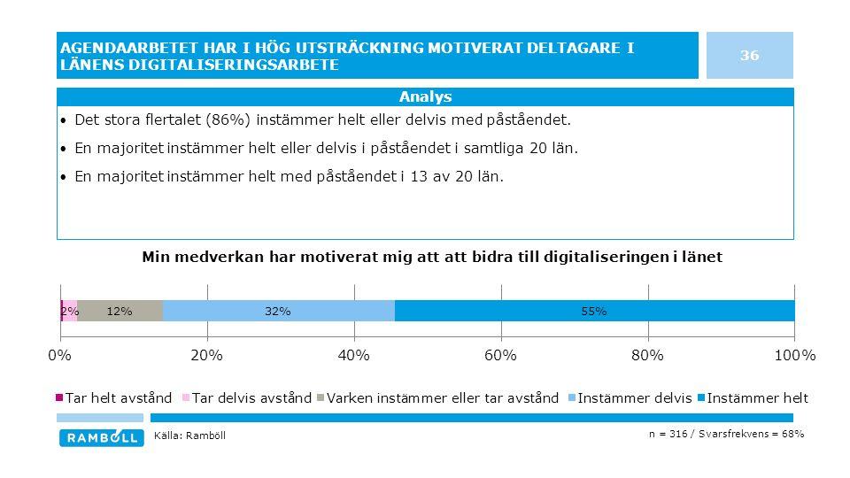 36 AGENDAARBETET HAR I HÖG UTSTRÄCKNING MOTIVERAT DELTAGARE I LÄNENS DIGITALISERINGSARBETE Det stora flertalet (86%) instämmer helt eller delvis med påståendet.