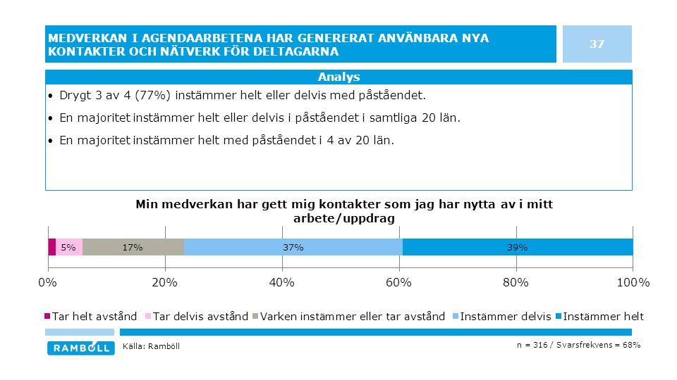 37 MEDVERKAN I AGENDAARBETENA HAR GENERERAT ANVÄNBARA NYA KONTAKTER OCH NÄTVERK FÖR DELTAGARNA Drygt 3 av 4 (77%) instämmer helt eller delvis med påståendet.