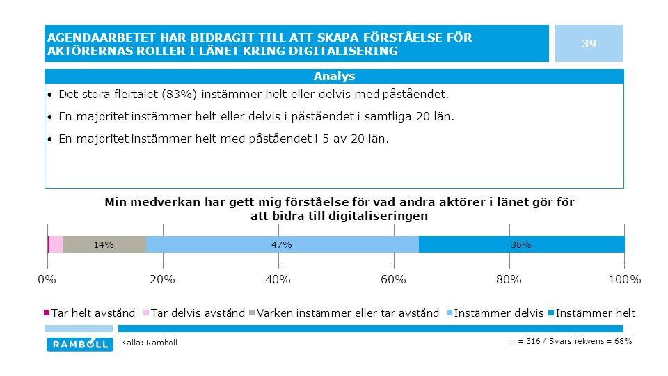 39 AGENDAARBETET HAR BIDRAGIT TILL ATT SKAPA FÖRSTÅELSE FÖR AKTÖRERNAS ROLLER I LÄNET KRING DIGITALISERING Det stora flertalet (83%) instämmer helt eller delvis med påståendet.