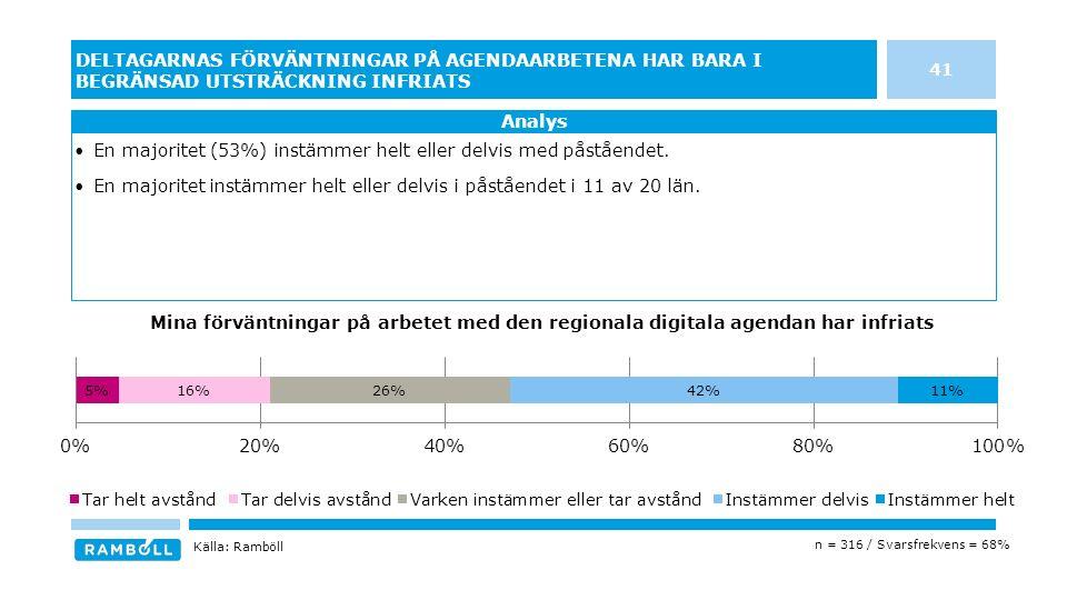 41 DELTAGARNAS FÖRVÄNTNINGAR PÅ AGENDAARBETENA HAR BARA I BEGRÄNSAD UTSTRÄCKNING INFRIATS En majoritet (53%) instämmer helt eller delvis med påståendet.