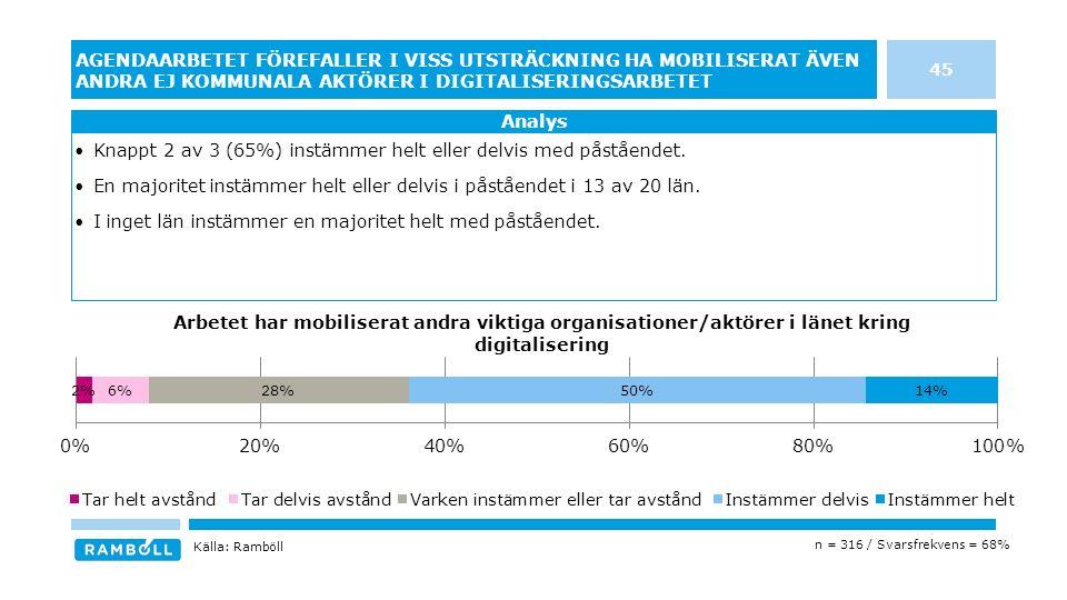 45 AGENDAARBETET FÖREFALLER I VISS UTSTRÄCKNING HA MOBILISERAT ÄVEN ANDRA EJ KOMMUNALA AKTÖRER I DIGITALISERINGSARBETET Knappt 2 av 3 (65%) instämmer helt eller delvis med påståendet.