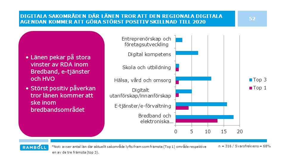 DIGITALA SAKOMRÅDEN DÄR LÄNEN TROR ATT DEN REGIONALA DIGITALA AGENDAN KOMMER ATT GÖRA STÖRST POSITIV SKILLNAD TILL 2020 52 n = 316 / Svarsfrekvens = 68% Länen pekar på stora vinster av RDA inom Bredband, e-tjänster och HVO Störst positiv påverkan tror länen kommer att ske inom bredbandsområdet *Not: avser antal län där aktuellt sakområde lyfts fram som främsta (Top 1) område respektive en av de tre främsta (top 3).