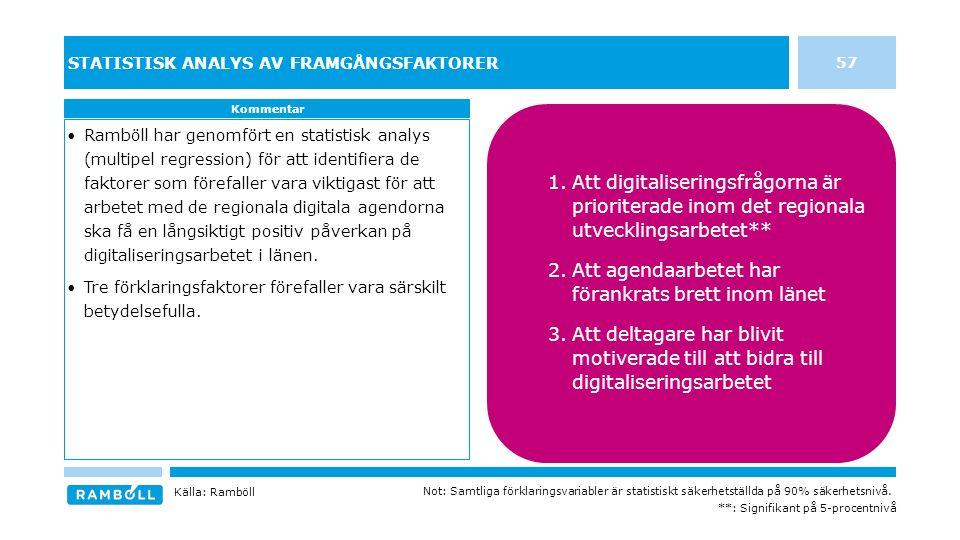 57 STATISTISK ANALYS AV FRAMGÅNGSFAKTORER Ramböll har genomfört en statistisk analys (multipel regression) för att identifiera de faktorer som förefaller vara viktigast för att arbetet med de regionala digitala agendorna ska få en långsiktigt positiv påverkan på digitaliseringsarbetet i länen.
