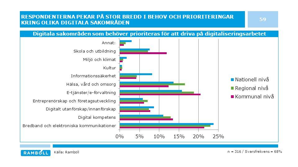 59 RESPONDENTERNA PEKAR PÅ STOR BREDD I BEHOV OCH PRIORITERINGAR KRING OLIKA DIGITALA SAKOMRÅDEN Digitala sakområden som behöver prioriteras för att driva på digitaliseringsarbetet Källa: Ramböll n = 316 / Svarsfrekvens = 68%