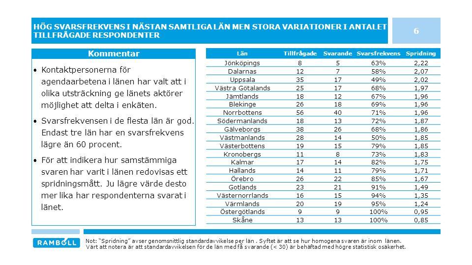 47 AGENDAARBETET VERKAR I VISS UTSTRÄCKNING HA STÄRKT KOMMUNERNAS SAMVERKAN I DE FLESTA LÄN Drygt 2 av 3 (69%) instämmer helt eller delvis med påståendet.