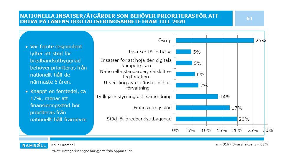 61 NATIONELLA INSATSER/ÅTGÄRDER SOM BEHÖVER PRIORITERAS FÖR ATT DRIVA PÅ LÄNENS DIGITALISERINGSARBETE FRAM TILL 2020 Källa: Ramböll n = 316 / Svarsfrekvens = 68% *Not: Kategoriseringar har gjorts från öppna svar.