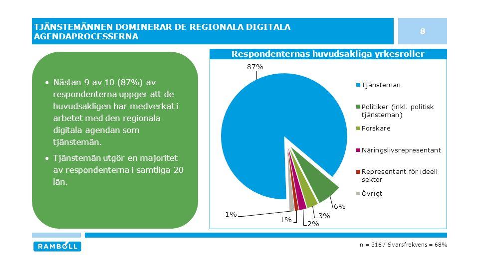 8 TJÄNSTEMÄNNEN DOMINERAR DE REGIONALA DIGITALA AGENDAPROCESSERNA Respondenternas huvudsakliga yrkesroller Nästan 9 av 10 (87%) av respondenterna uppger att de huvudsakligen har medverkat i arbetet med den regionala digitala agendan som tjänstemän.