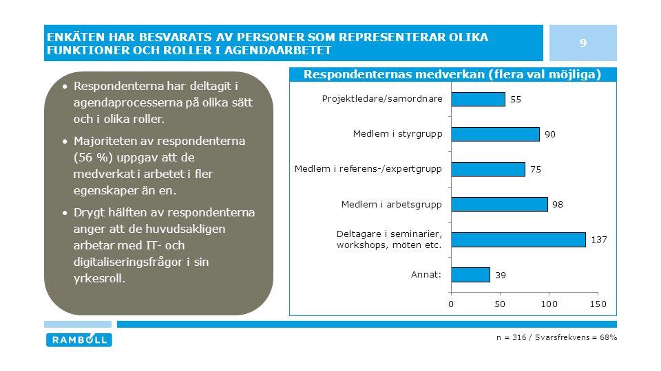 60 NATIONELLA INSATSER/ÅTGÄRDER SOM BEHÖVER PRIORITERAS FÖR ATT DRIVA PÅ LÄNENS DIGITALISERINGSARBETE FRAM TILL 2020 Källa: Ramböll n = 316 / Svarsfrekvens = 68% 16 av 20 län anser att Bredband och elektroniska kommunikationer har högst prioritet på nationell nivå 3 av 20 län anser att E-tjänster/e-förvaltning har högst prioritet på nationell nivå 1 av 20 län anser att Digitalt utanförskap/innanförskap och Entreprenörskap och företagsutveckling har högst prioritet på nationell nivå 14 av 20 län anser att Bredband och elektroniska kommunikationer har högst prioritet på regional nivå 3 av 20 län anser att E-tjänster/e-förvaltning har högst prioritet på regional nivå 2 av 20 län anser att Hälsa, vård och omsorg har högst prioritet på regional nivå 12 av 20 län anser att Bredband och elektroniska kommunikationer har högst prioritet på kommunal nivå 4 av 20 län anser att E-tjänster/e-förvaltning har högst prioritet på kommunal nivå 3 av 20 län anser att Digitalt kompetens har högst prioritet på kommunal nivå 1 av 20 län anser att Skola och utbildning har högst prioritet på kommunal nivå
