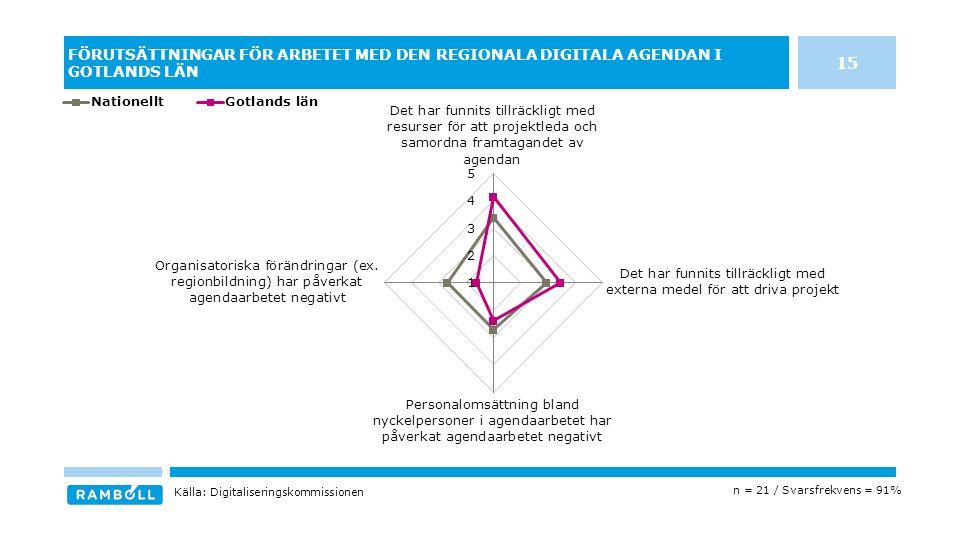 FÖRUTSÄTTNINGAR FÖR ARBETET MED DEN REGIONALA DIGITALA AGENDAN I GOTLANDS LÄN n = 21 / Svarsfrekvens = 91% Källa: Digitaliseringskommissionen 15