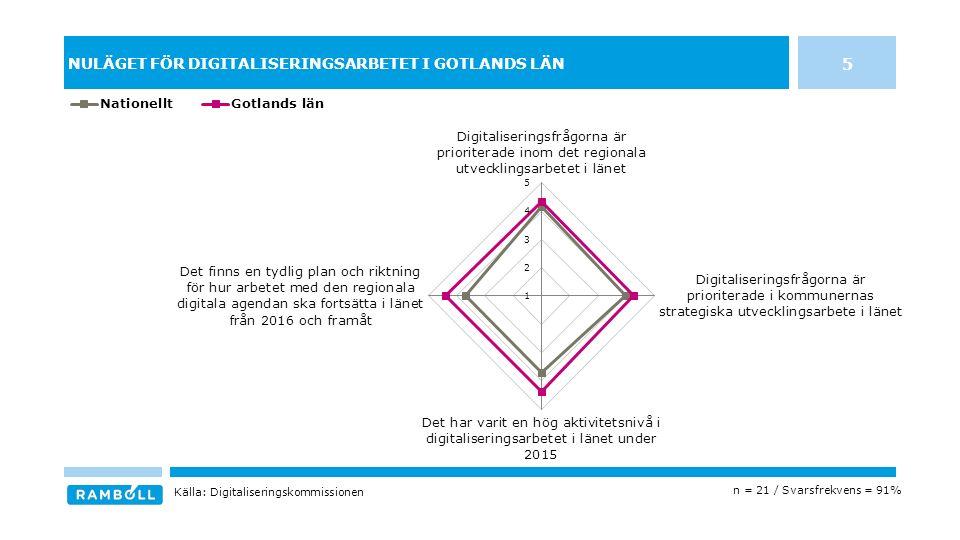 NULÄGET FÖR DIGITALISERINGSARBETET I GOTLANDS LÄN 5 n = 21 / Svarsfrekvens = 91% Källa: Digitaliseringskommissionen