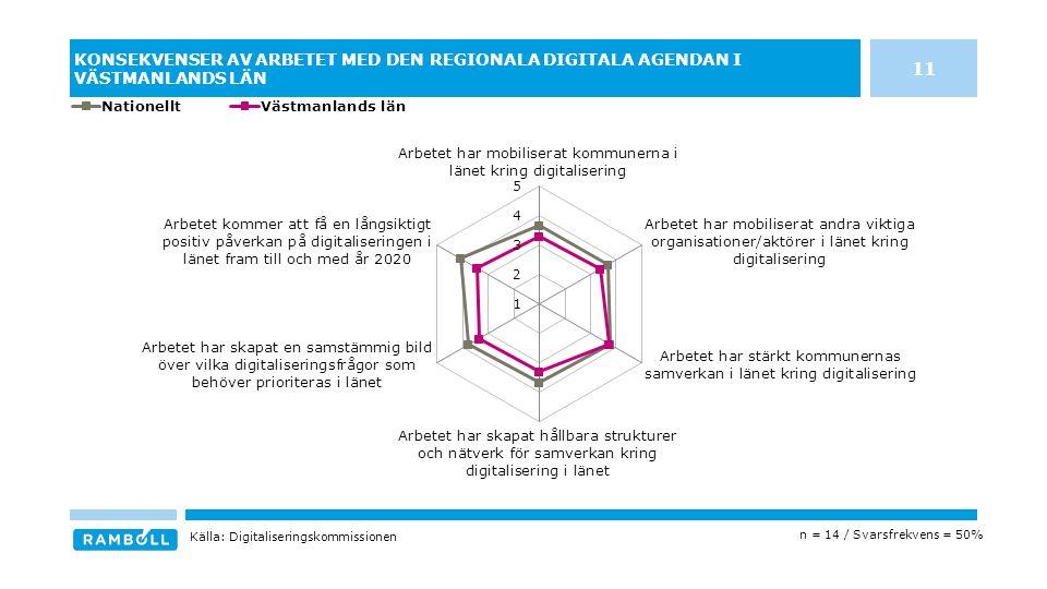 KONSEKVENSER AV ARBETET MED DEN REGIONALA DIGITALA AGENDAN I VÄSTMANLANDS LÄN n = 14 / Svarsfrekvens = 50% Källa: Digitaliseringskommissionen 11