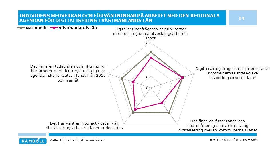 INDIVIDENS MEDVERKAN OCH FÖRVÄNTNINGAR PÅ ARBETET MED DEN REGIONALA AGENDAN FÖR DIGITALISERING I VÄSTMANLANDS LÄN 14 n = 14 / Svarsfrekvens = 50% Källa: Digitaliseringskommissionen