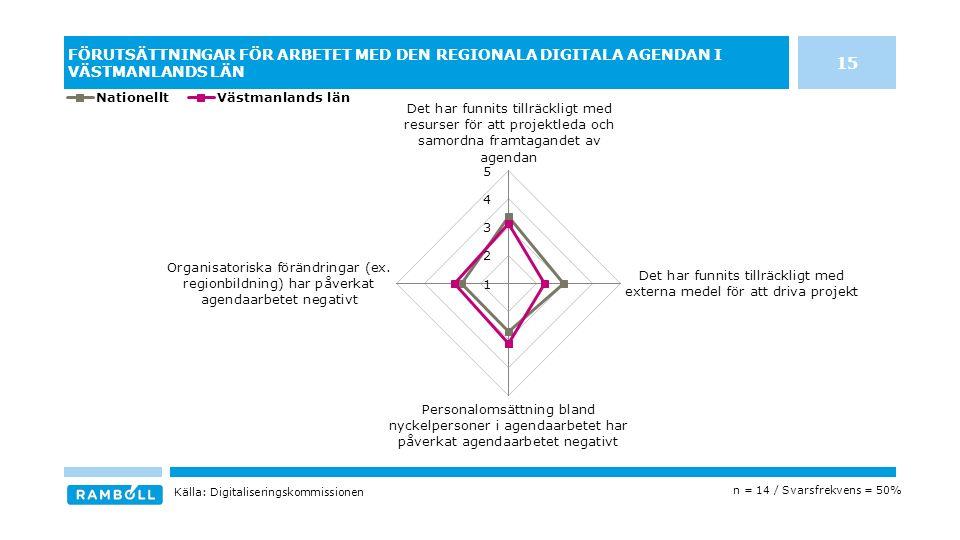 FÖRUTSÄTTNINGAR FÖR ARBETET MED DEN REGIONALA DIGITALA AGENDAN I VÄSTMANLANDS LÄN n = 14 / Svarsfrekvens = 50% Källa: Digitaliseringskommissionen 15