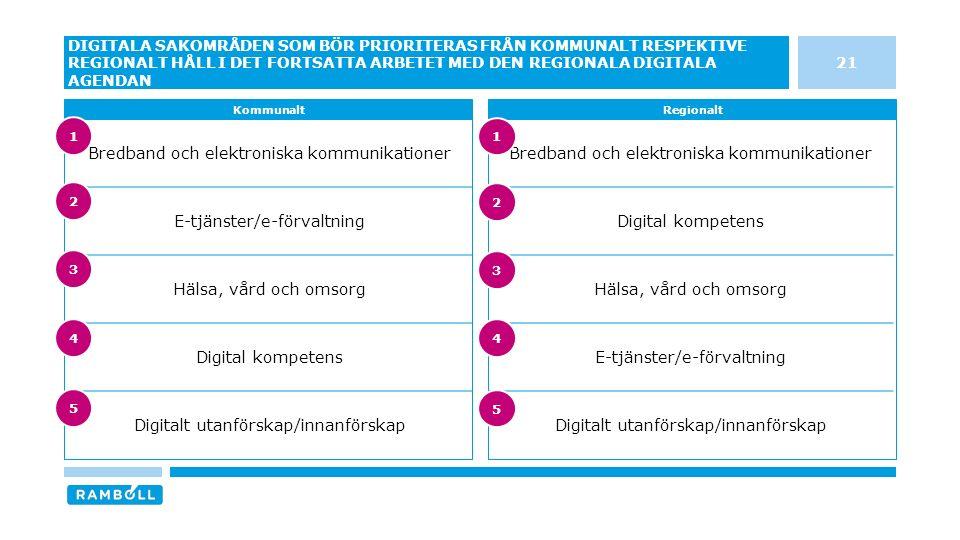 Bredband och elektroniska kommunikationer Digital kompetens Hälsa, vård och omsorg E-tjänster/e-förvaltning Digitalt utanförskap/innanförskap Bredband och elektroniska kommunikationer E-tjänster/e-förvaltning Hälsa, vård och omsorg Digital kompetens Digitalt utanförskap/innanförskap 21 DIGITALA SAKOMRÅDEN SOM BÖR PRIORITERAS FRÅN KOMMUNALT RESPEKTIVE REGIONALT HÅLL I DET FORTSATTA ARBETET MED DEN REGIONALA DIGITALA AGENDAN KommunaltRegionalt 3 4 5 1 2 3 4 5 1 2