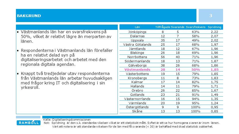 BAKGRUND Västmanlands län har en svarsfrekvens på 50%, vilket är relativt lägre än merparten av länen. Respondenterna i Västmanlands län förefaller ha