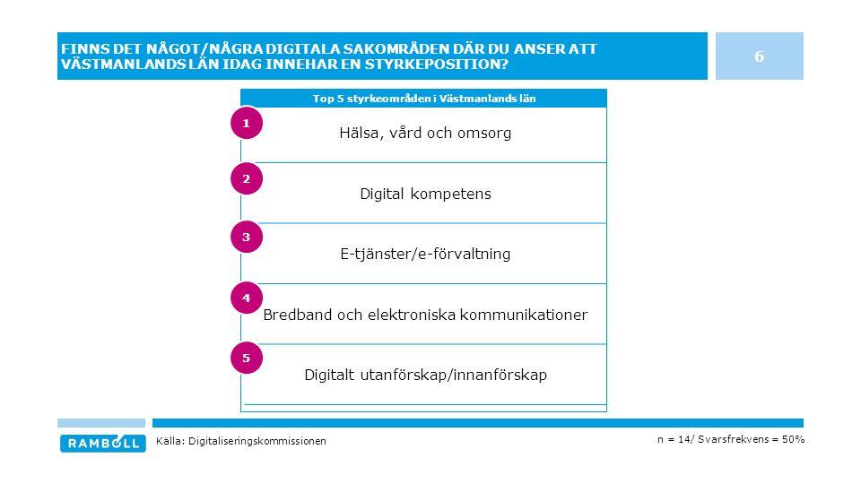 Hälsa, vård och omsorg Digital kompetens E-tjänster/e-förvaltning Bredband och elektroniska kommunikationer Digitalt utanförskap/innanförskap FINNS DET NÅGOT/NÅGRA DIGITALA SAKOMRÅDEN DÄR DU ANSER ATT VÄSTMANLANDS LÄN IDAG INNEHAR EN STYRKEPOSITION.