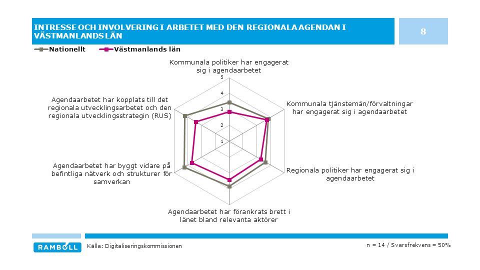 INTRESSE OCH INVOLVERING I ARBETET MED DEN REGIONALA AGENDAN I VÄSTMANLANDS LÄN n = 14 / Svarsfrekvens = 50% Källa: Digitaliseringskommissionen 8