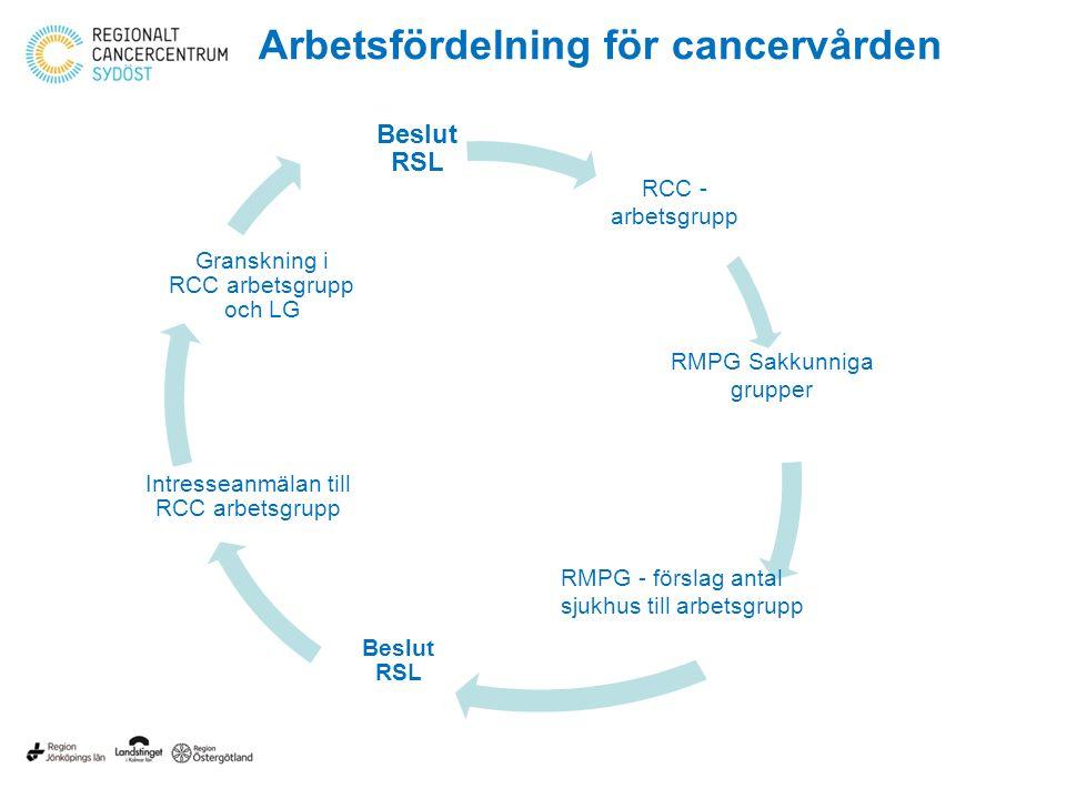 Regional arbetsfördelning Ändtarmscancer /kirurgi och onkologi c:a 200 st i SÖ Lungcancer /primärdiagnostik c:a 350 st i SÖ Inflammatorisk bröstcancer/onkologi + kirurgi c:a 10 st i SÖ Njurcancer/resektionskirurgi c:a 100 st i SÖ Avancerad urinblåsecancer/cystektomi c:a 40-50 st i SÖ Viss hematologi - Akut Myeloisk Leukemi (AML)