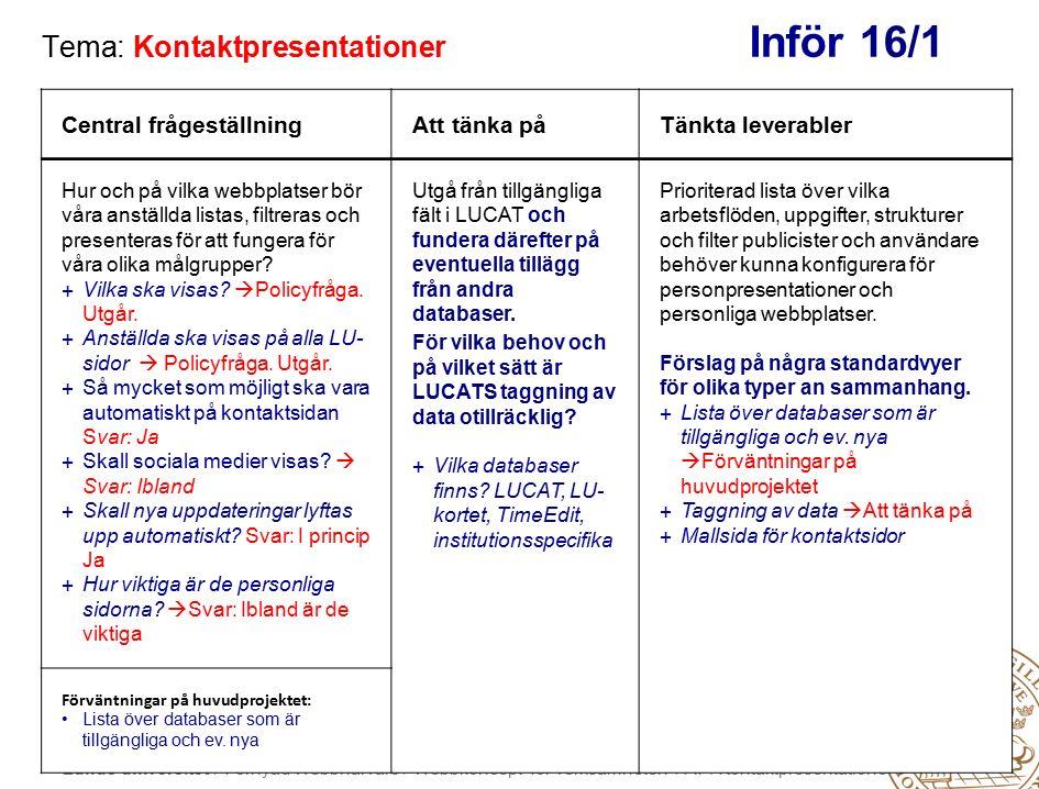 Lunds universitet / Förnyad Webbnärvaro / Webbkoncept för verksamheten / AP: Kontaktpresentationer Tema: Kontaktpresentationer Inför 16/1 Central frågeställningAtt tänka påTänkta leverabler Hur och på vilka webbplatser bör våra anställda listas, filtreras och presenteras för att fungera för våra olika målgrupper.