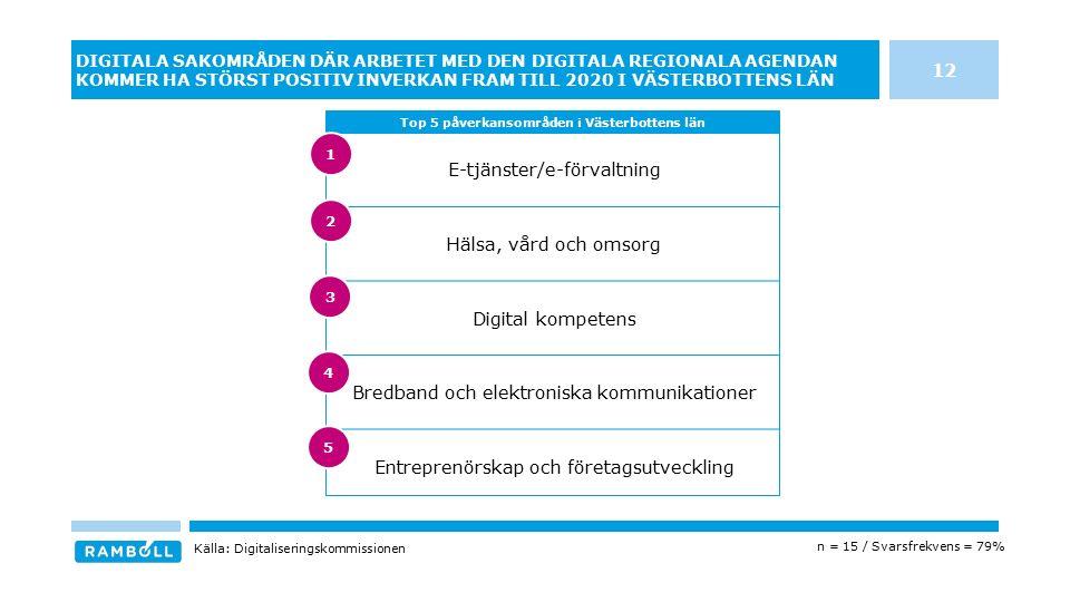 E-tjänster/e-förvaltning Hälsa, vård och omsorg Digital kompetens Bredband och elektroniska kommunikationer Entreprenörskap och företagsutveckling DIG