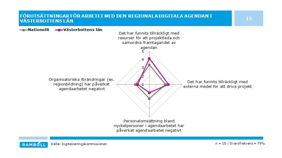 FÖRUTSÄTTNINGAR FÖR ARBETET MED DEN REGIONALA DIGITALA AGENDAN I VÄSTERBOTTENS LÄN n = 15 / Svarsfrekvens = 79% Källa: Digitaliseringskommissionen 15