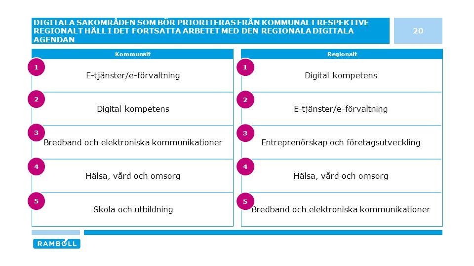 Digital kompetens E-tjänster/e-förvaltning Entreprenörskap och företagsutveckling Hälsa, vård och omsorg Bredband och elektroniska kommunikationer E-t