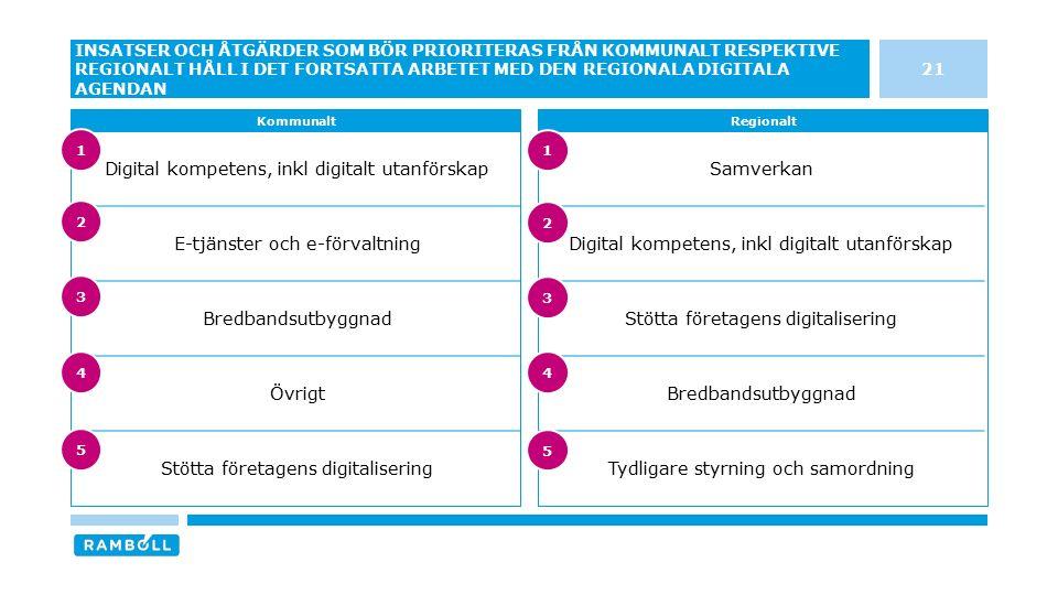 Samverkan Digital kompetens, inkl digitalt utanförskap Stötta företagens digitalisering Bredbandsutbyggnad Tydligare styrning och samordning Digital k