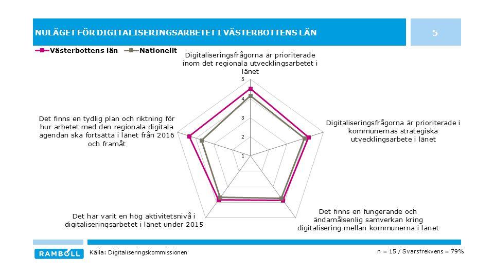 NULÄGET FÖR DIGITALISERINGSARBETET I VÄSTERBOTTENS LÄN 5 n = 15 / Svarsfrekvens = 79% Källa: Digitaliseringskommissionen