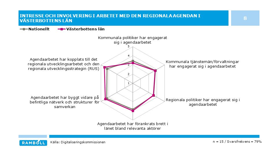 INTRESSE OCH INVOLVERING I ARBETET MED DEN REGIONALA AGENDAN I VÄSTERBOTTENS LÄN n = 15 / Svarsfrekvens = 79% Källa: Digitaliseringskommissionen 8