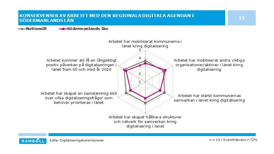 KONSEKVENSER AV ARBETET MED DEN REGIONALA DIGITALA AGENDAN I SÖDERMANLANDS LÄN n = 13 / Svarsfrekvens = 72% Källa: Digitaliseringskommissionen 11