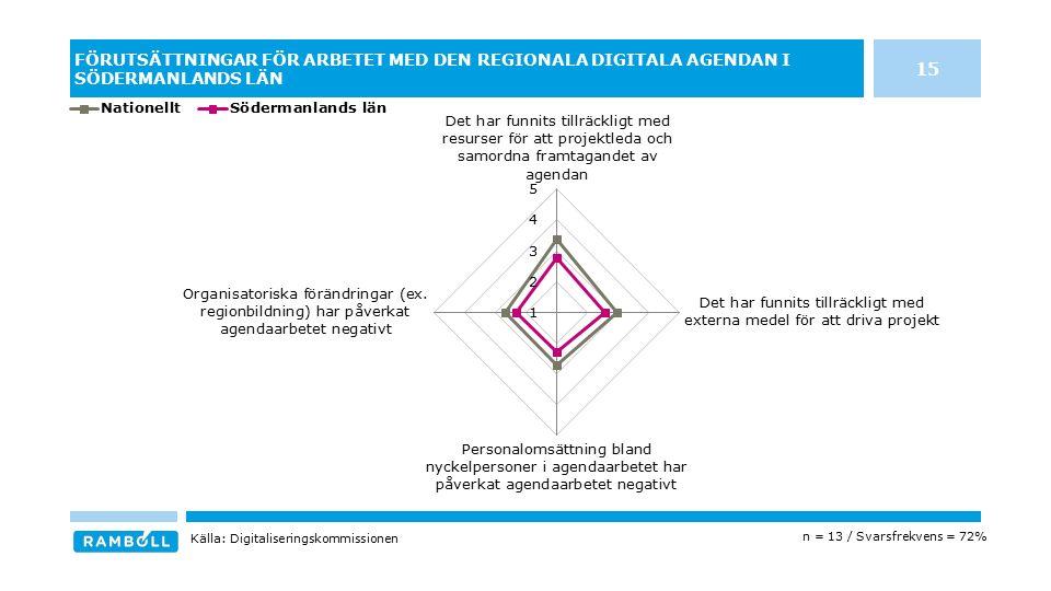 FÖRUTSÄTTNINGAR FÖR ARBETET MED DEN REGIONALA DIGITALA AGENDAN I SÖDERMANLANDS LÄN n = 13 / Svarsfrekvens = 72% Källa: Digitaliseringskommissionen 15