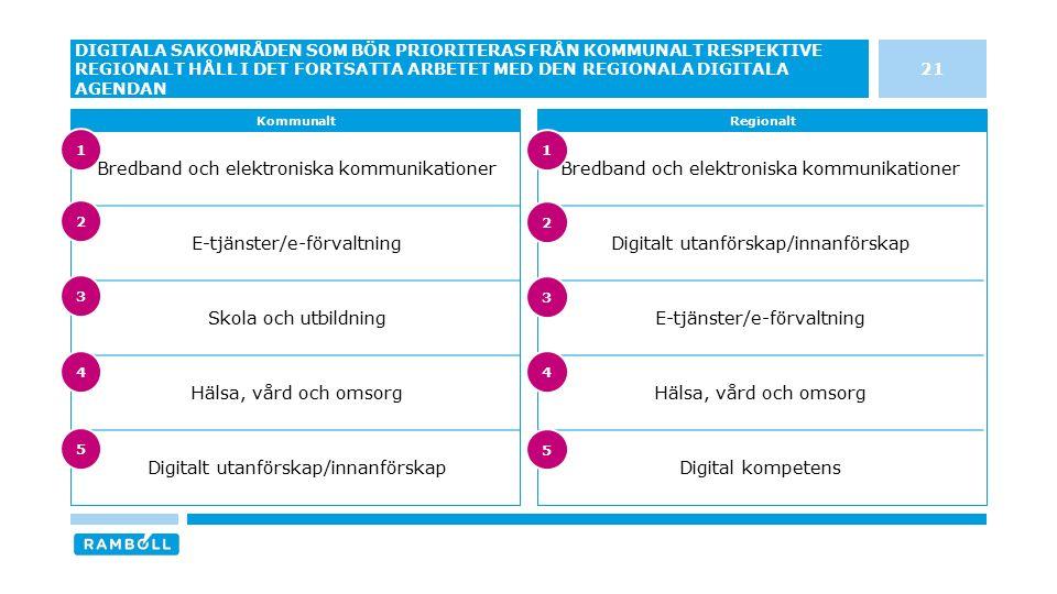 21 DIGITALA SAKOMRÅDEN SOM BÖR PRIORITERAS FRÅN KOMMUNALT RESPEKTIVE REGIONALT HÅLL I DET FORTSATTA ARBETET MED DEN REGIONALA DIGITALA AGENDAN KommunaltRegionalt Bredband och elektroniska kommunikationer Digitalt utanförskap/innanförskap E-tjänster/e-förvaltning Hälsa, vård och omsorg Digital kompetens Bredband och elektroniska kommunikationer E-tjänster/e-förvaltning Skola och utbildning Hälsa, vård och omsorg Digitalt utanförskap/innanförskap 3 4 5 1 2 3 4 5 1 2
