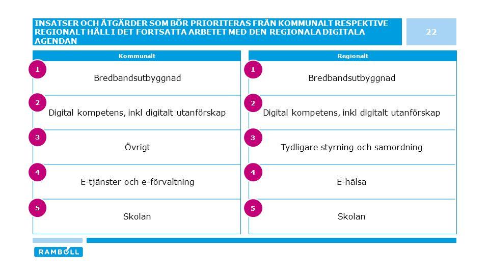 22 INSATSER OCH ÅTGÄRDER SOM BÖR PRIORITERAS FRÅN KOMMUNALT RESPEKTIVE REGIONALT HÅLL I DET FORTSATTA ARBETET MED DEN REGIONALA DIGITALA AGENDAN KommunaltRegionalt Bredbandsutbyggnad Digital kompetens, inkl digitalt utanförskap Tydligare styrning och samordning E-hälsa Skolan Bredbandsutbyggnad Digital kompetens, inkl digitalt utanförskap Övrigt E-tjänster och e-förvaltning Skolan 3 4 5 1 2 3 4 5 1 2
