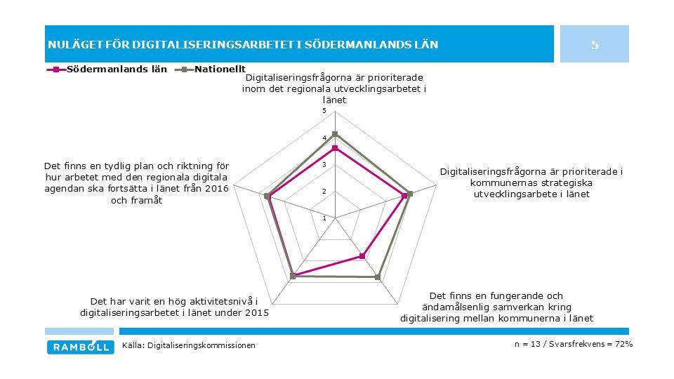 NULÄGET FÖR DIGITALISERINGSARBETET I SÖDERMANLANDS LÄN 5 n = 13 / Svarsfrekvens = 72% Källa: Digitaliseringskommissionen