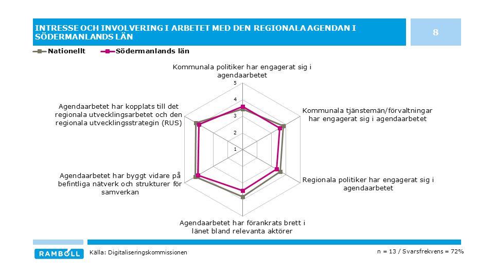 INTRESSE OCH INVOLVERING I ARBETET MED DEN REGIONALA AGENDAN I SÖDERMANLANDS LÄN n = 13 / Svarsfrekvens = 72% Källa: Digitaliseringskommissionen 8