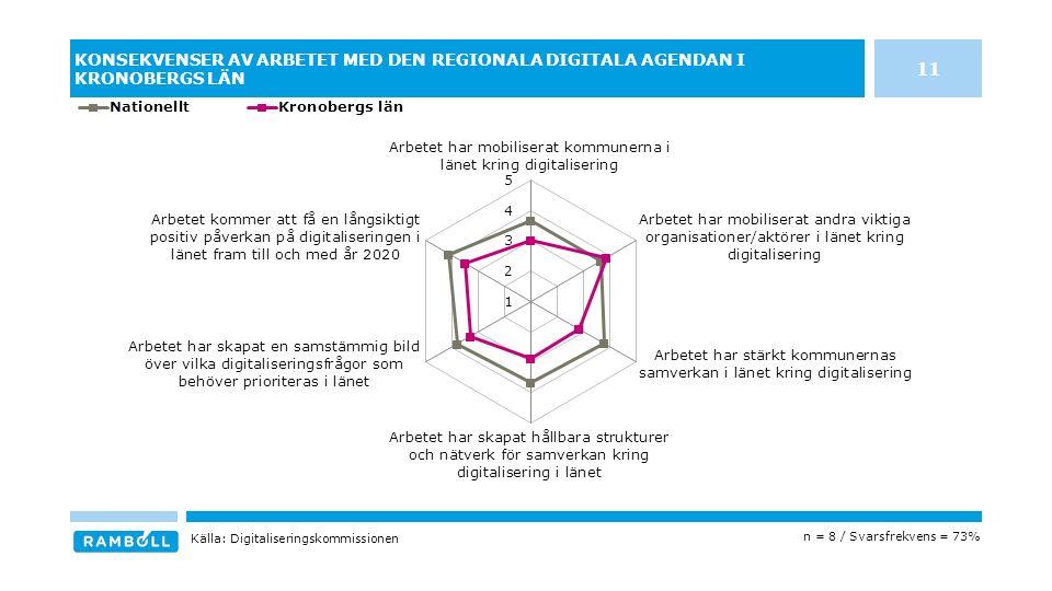 KONSEKVENSER AV ARBETET MED DEN REGIONALA DIGITALA AGENDAN I KRONOBERGS LÄN n = 8 / Svarsfrekvens = 73% Källa: Digitaliseringskommissionen 11