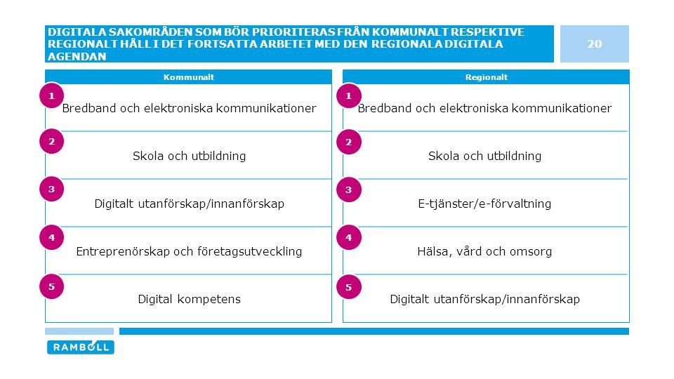 Bredband och elektroniska kommunikationer Skola och utbildning E-tjänster/e-förvaltning Hälsa, vård och omsorg Digitalt utanförskap/innanförskap Bredband och elektroniska kommunikationer Skola och utbildning Digitalt utanförskap/innanförskap Entreprenörskap och företagsutveckling Digital kompetens 20 DIGITALA SAKOMRÅDEN SOM BÖR PRIORITERAS FRÅN KOMMUNALT RESPEKTIVE REGIONALT HÅLL I DET FORTSATTA ARBETET MED DEN REGIONALA DIGITALA AGENDAN KommunaltRegionalt 3 4 5 1 2 3 4 5 1 2