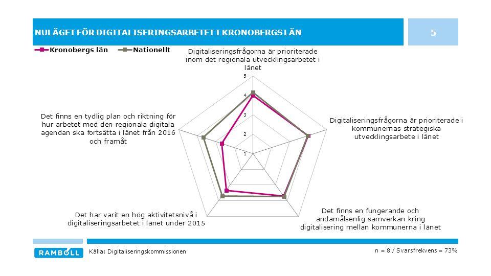 NULÄGET FÖR DIGITALISERINGSARBETET I KRONOBERGS LÄN 5 n = 8 / Svarsfrekvens = 73% Källa: Digitaliseringskommissionen