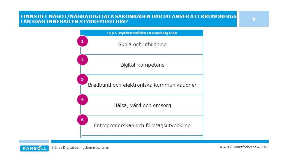Skola och utbildning Digital kompetens Bredband och elektroniska kommunikationer Hälsa, vård och omsorg Entreprenörskap och företagsutveckling FINNS DET NÅGOT/NÅGRA DIGITALA SAKOMRÅDEN DÄR DU ANSER ATT KRONOBERGS LÄN IDAG INNEHAR EN STYRKEPOSITION.