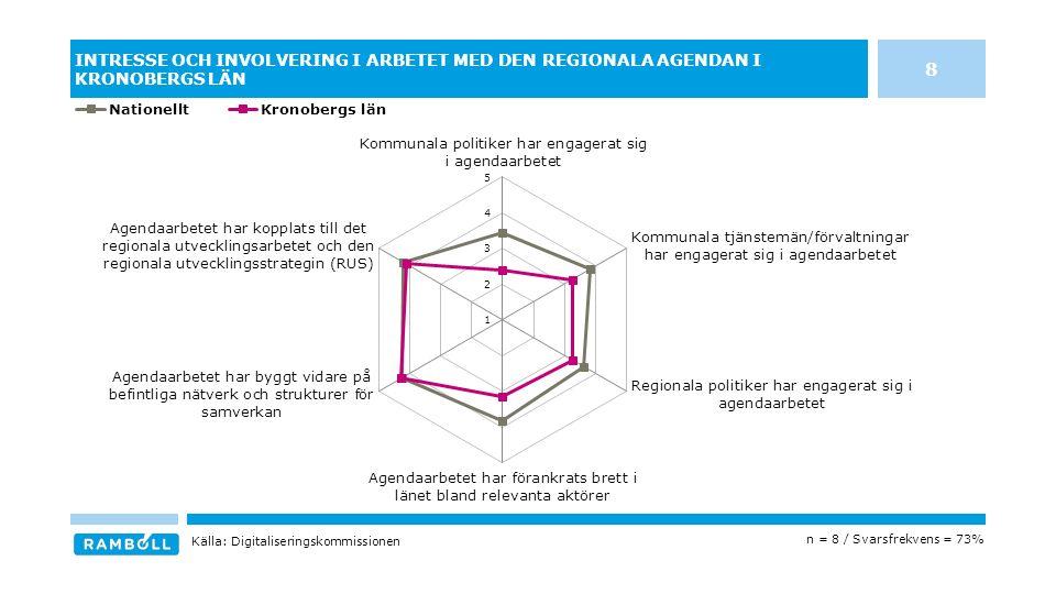 INTRESSE OCH INVOLVERING I ARBETET MED DEN REGIONALA AGENDAN I KRONOBERGS LÄN n = 8 / Svarsfrekvens = 73% Källa: Digitaliseringskommissionen 8