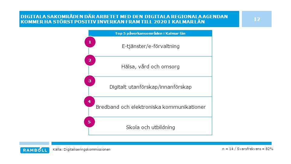 E-tjänster/e-förvaltning Hälsa, vård och omsorg Digitalt utanförskap/innanförskap Bredband och elektroniska kommunikationer Skola och utbildning DIGITALA SAKOMRÅDEN DÄR ARBETET MED DEN DIGITALA REGIONALA AGENDAN KOMMER HA STÖRST POSITIV INVERKAN FRAM TILL 2020 I KALMAR LÄN Top 5 påverkansområden i Kalmar län Källa: Digitaliseringskommissionen n = 14 / Svarsfrekvens = 82% 12 3 4 5 1 2