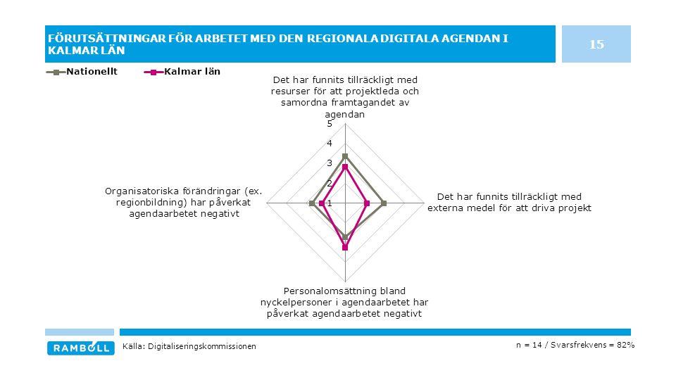 FÖRUTSÄTTNINGAR FÖR ARBETET MED DEN REGIONALA DIGITALA AGENDAN I KALMAR LÄN n = 14 / Svarsfrekvens = 82% Källa: Digitaliseringskommissionen 15